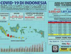 UPDATE!! Kasus Covid-19 di Indonesia Meroket Hari ini