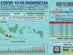 Kasus Covid di Indonesia Meroket, Kemenkes Lakukan ini