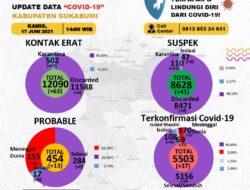 Kasus Covid-19 di Kabupaten Sukabumi Bertambah Jadi 5.503 Orang