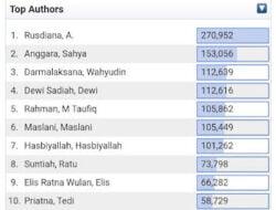 Hebat! Dekan Ushuluddin Rangking 3 Top Authors Digital Library UIN Bandung
